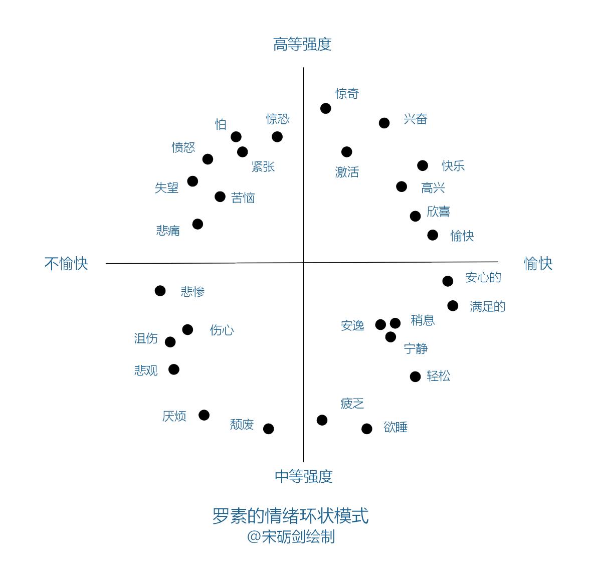 罗素情绪环状图_看图王.png
