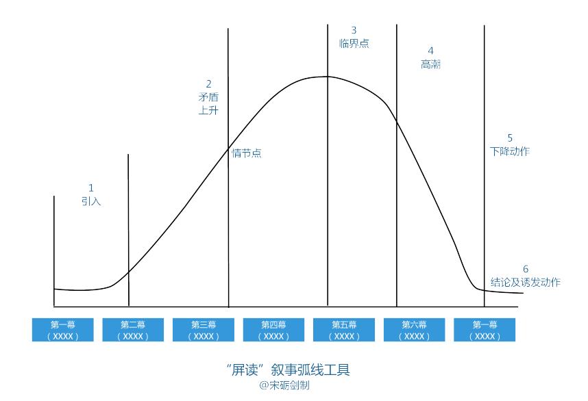 屏读叙事弧线工具_看图王.png